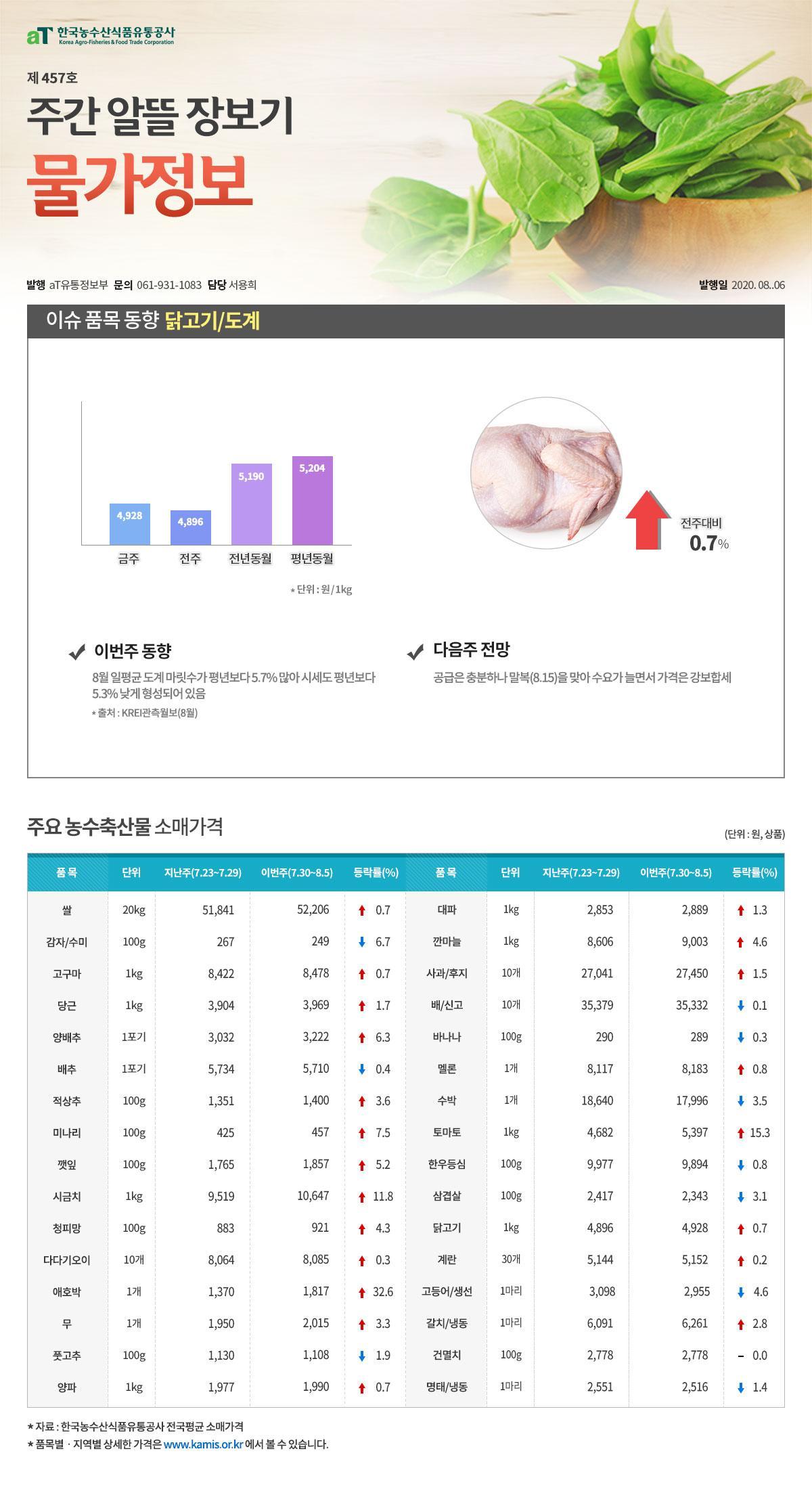 이슈품목 소매가격_1
